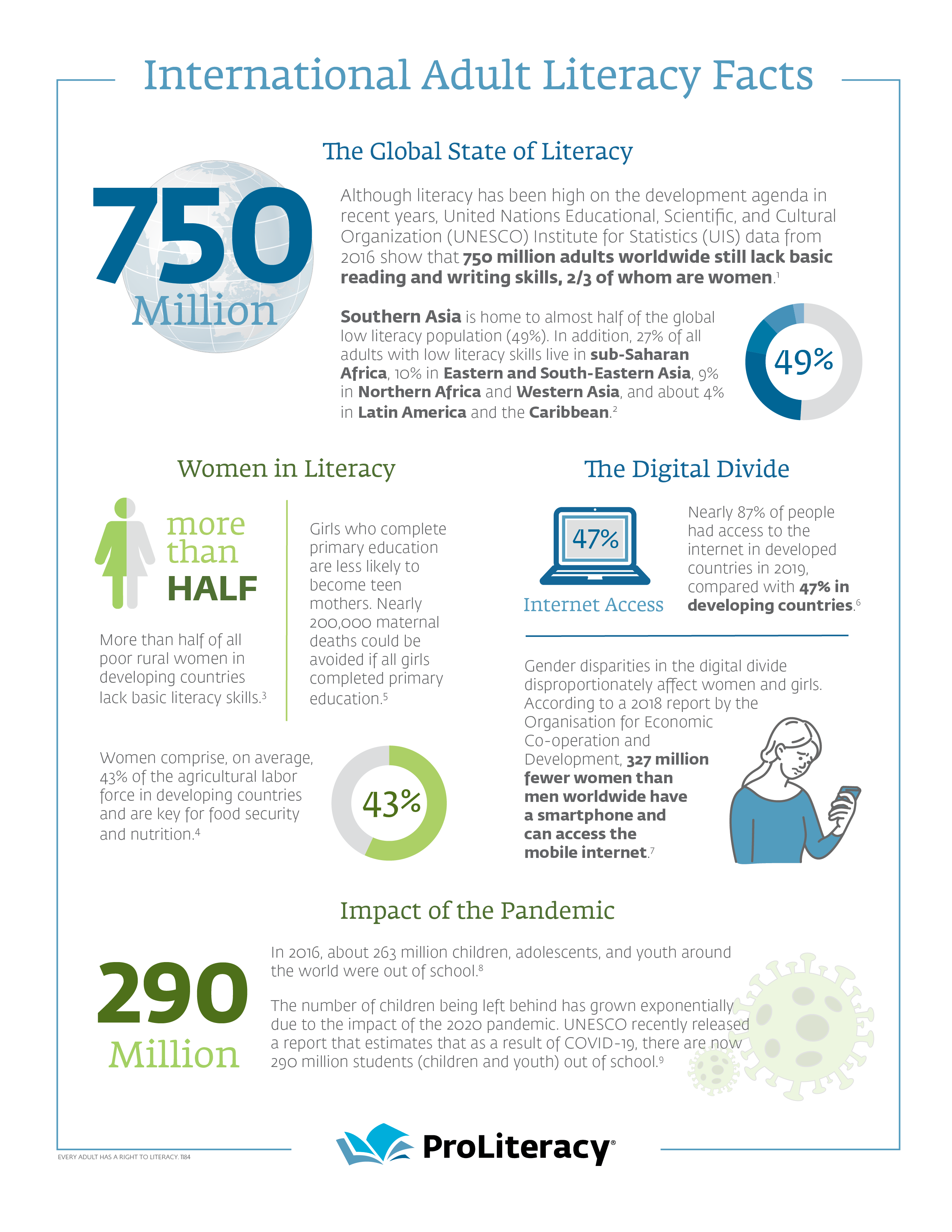 International Adult Literacy Fact Sheet