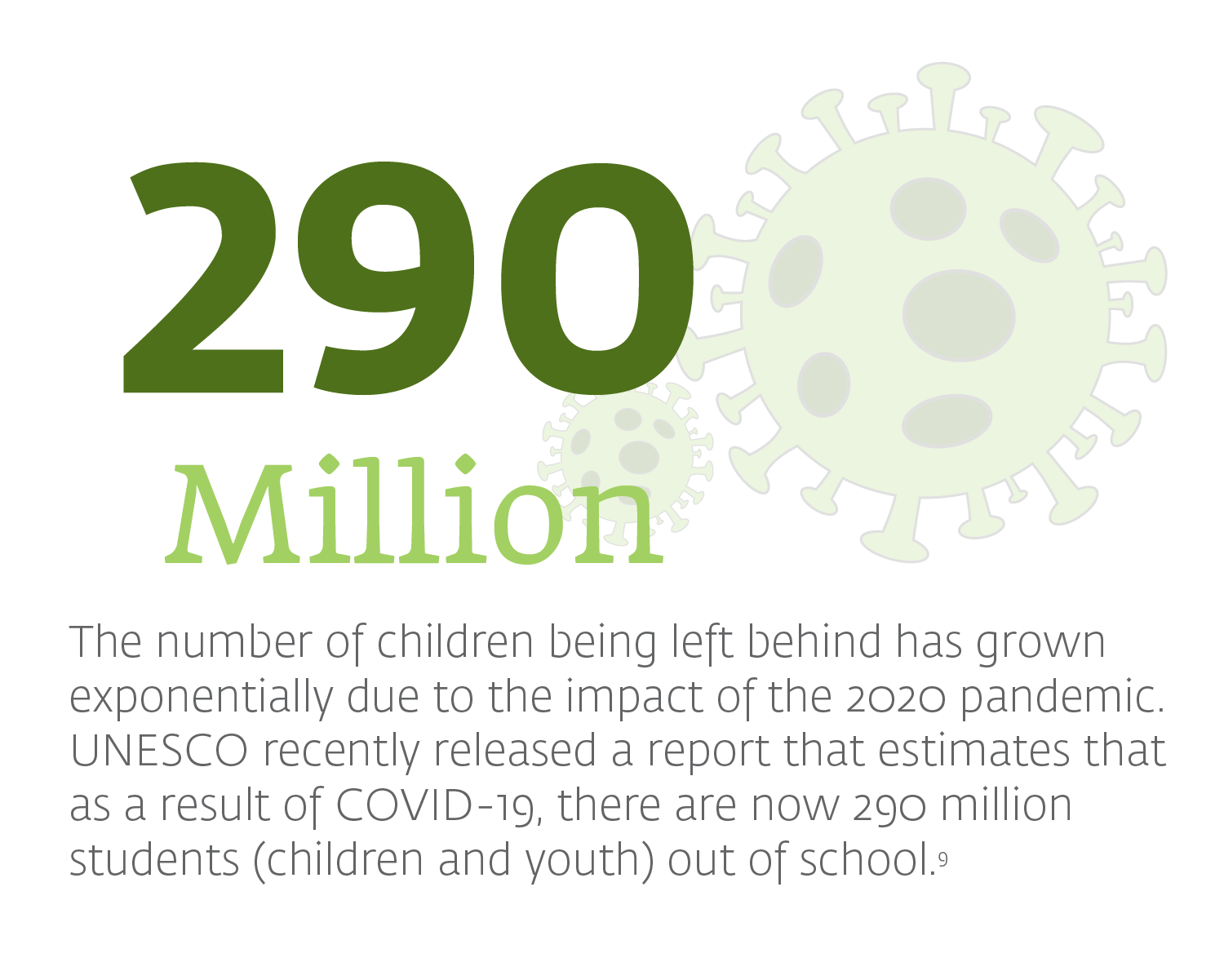 as a result of COVID-19, there are now 290 million students (children and youth) out of school