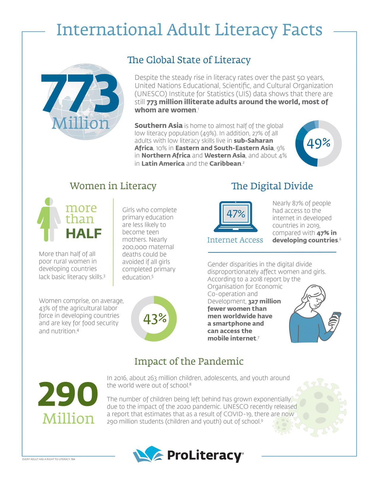 International Adult Literacy Fact Sheet