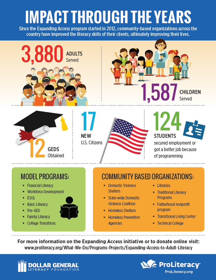 Adult Literacy Expanding Access Infographic