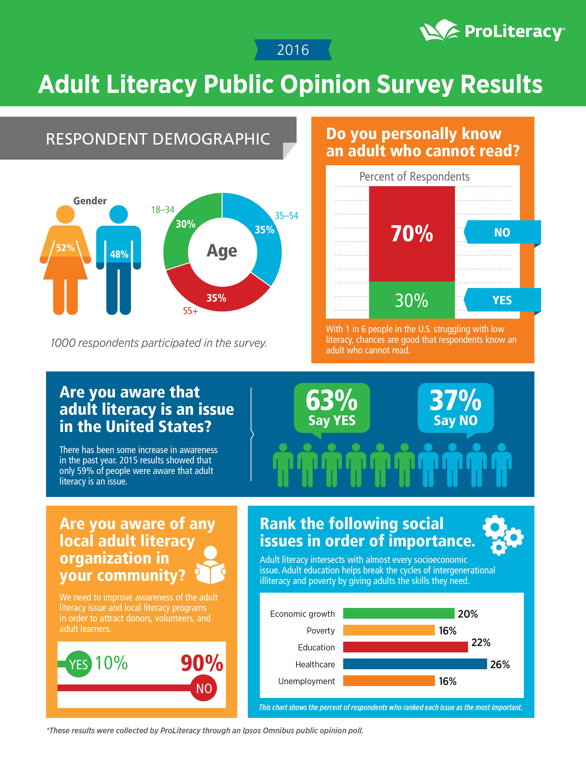 Adult Literacy Public Opinion Survey Results