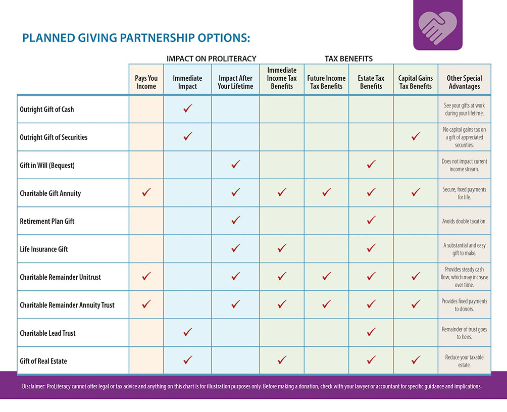 ProLiteracy Planned Giving Options Chart