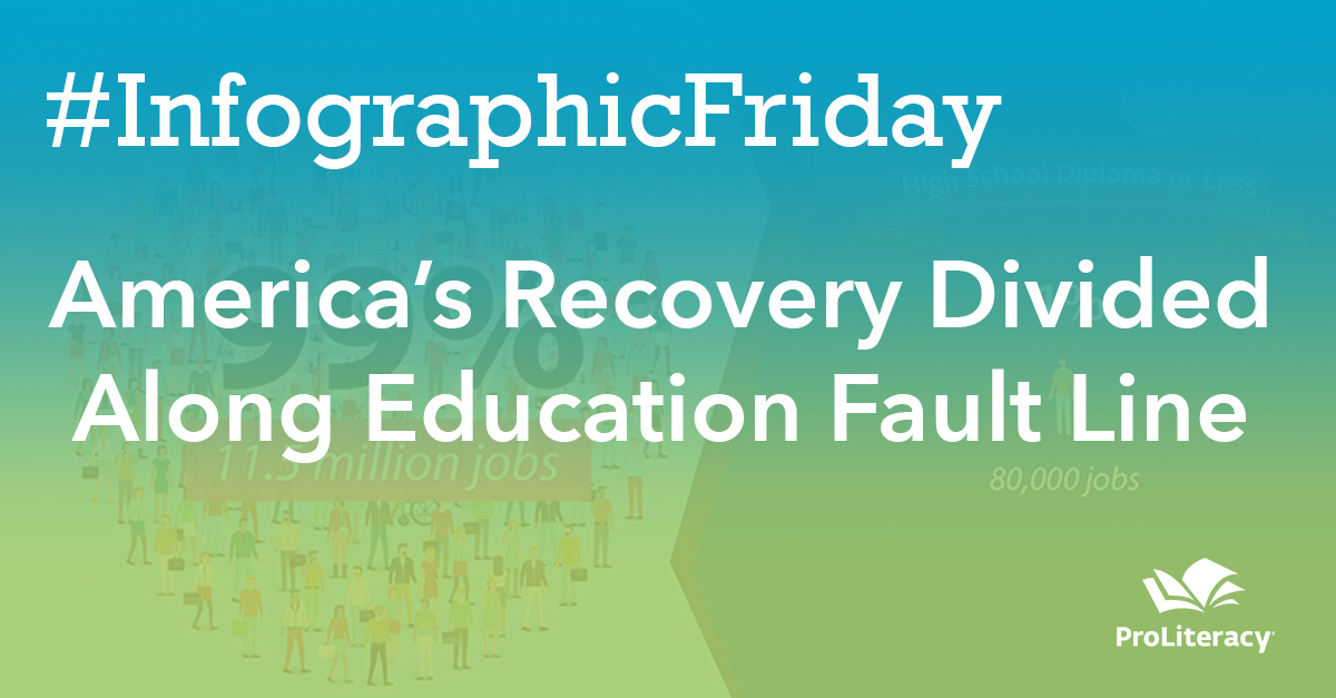 #Infographic Friday: America's Recovery Divided Along Education Fault Line