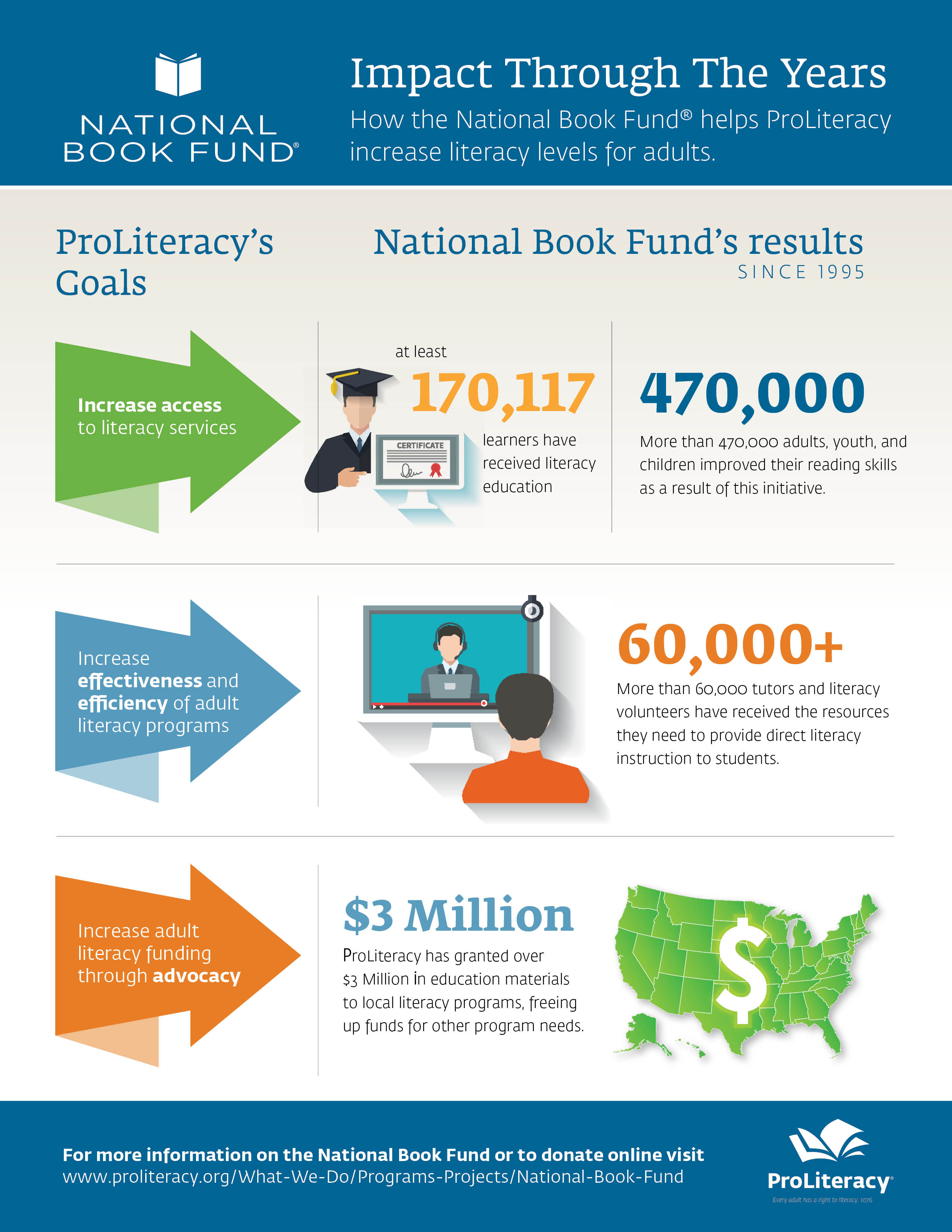 NBF 2021 infographic